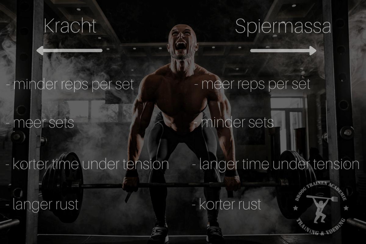 kracht-spiermassa