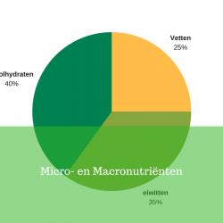 macro- en micronutriënten