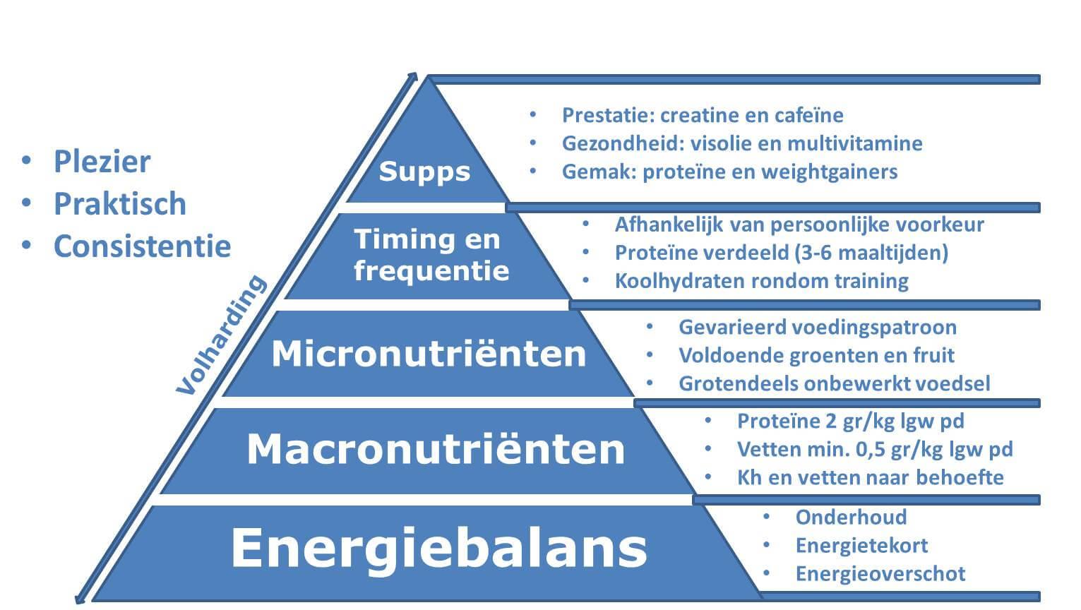 Pyramide-6-fundamenten-van-voeding