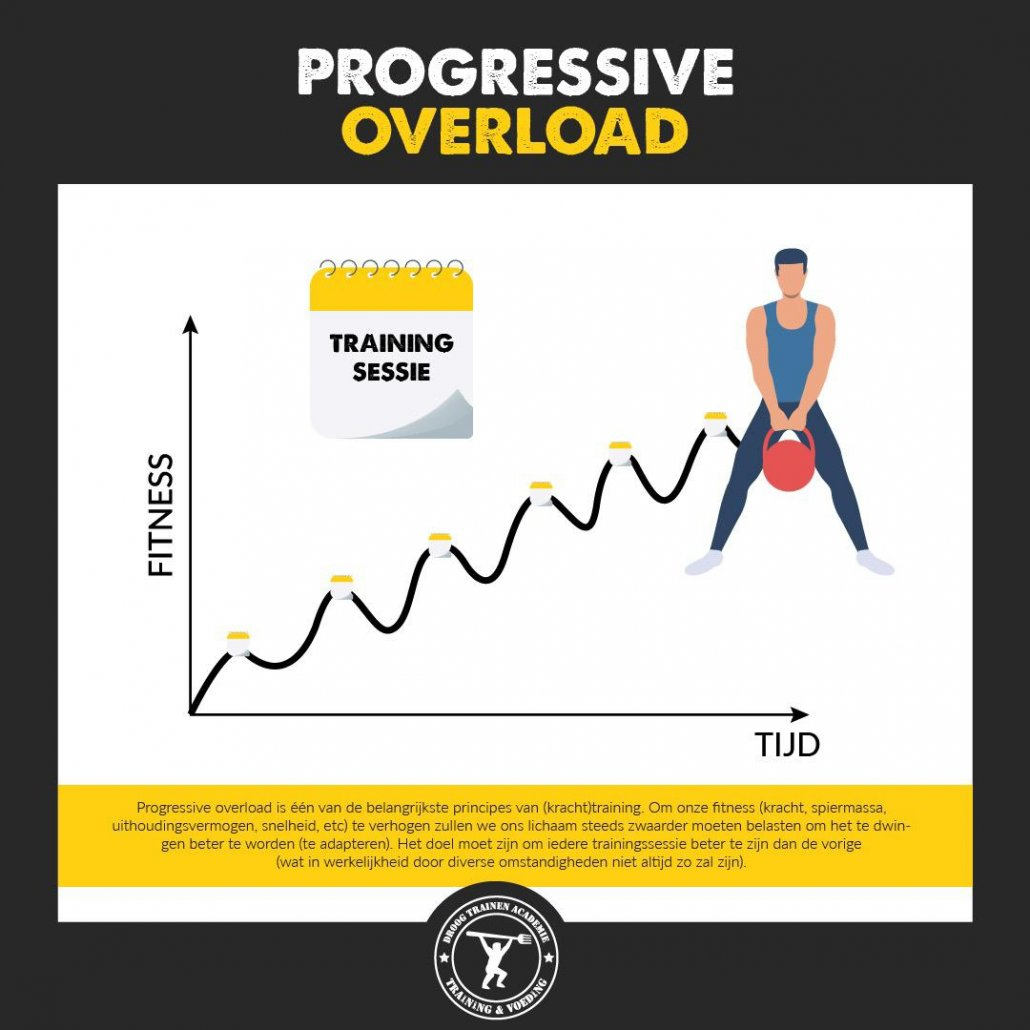 spiermassa opbouwen door progressive overload